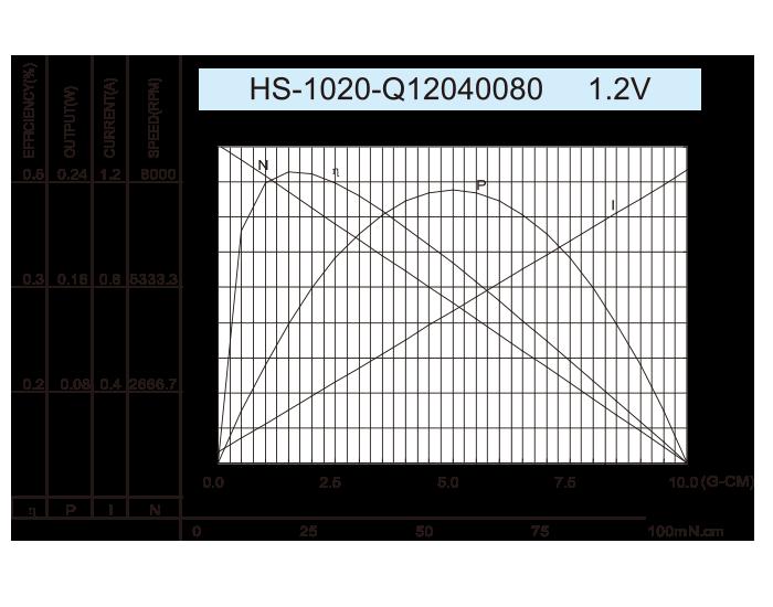 无芯-DC-Motor_HS-1020-Q12040080-1.2V