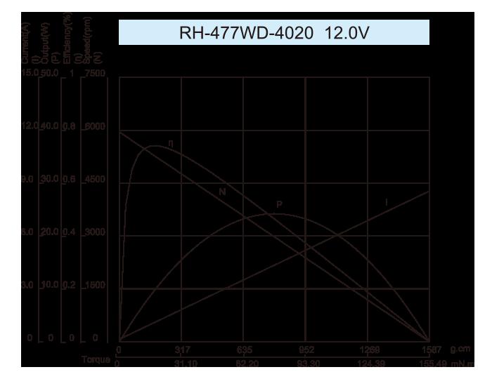 DC-Motor_RH-477SD-4020-12.0V